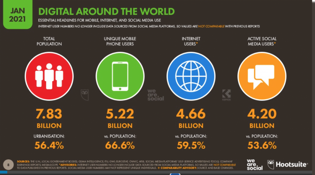 Dünya İnternet İstatistik