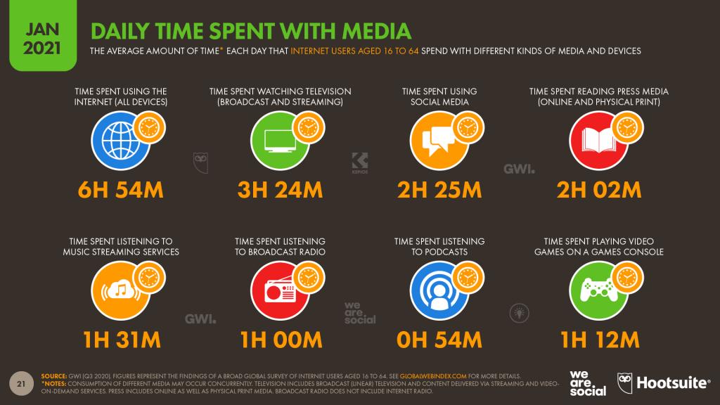 Dünya Sosyal Medya Zaman Geçirme İstatistikleri