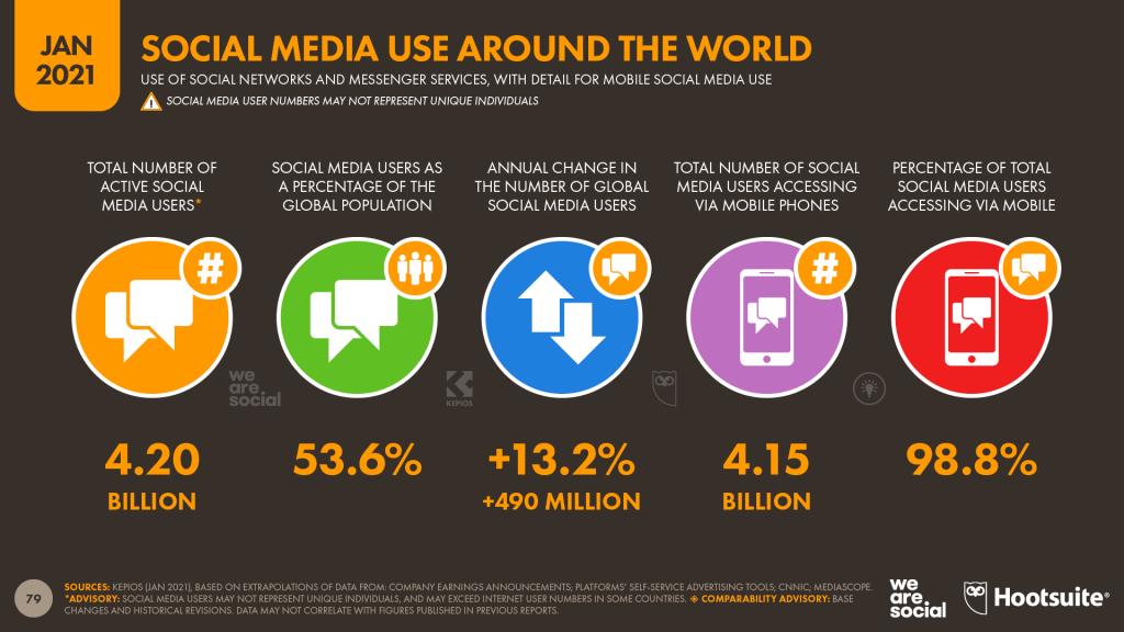 Dünya Sosyal Medya İstatistikleri